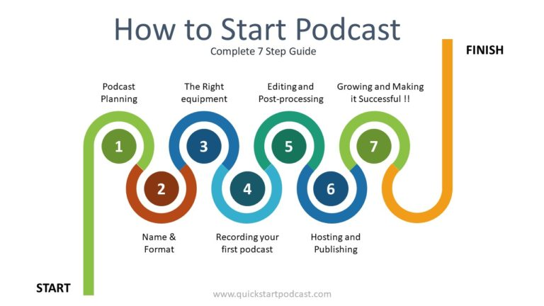 How to Start Podcast in 2021: Simple 7 Step Guide